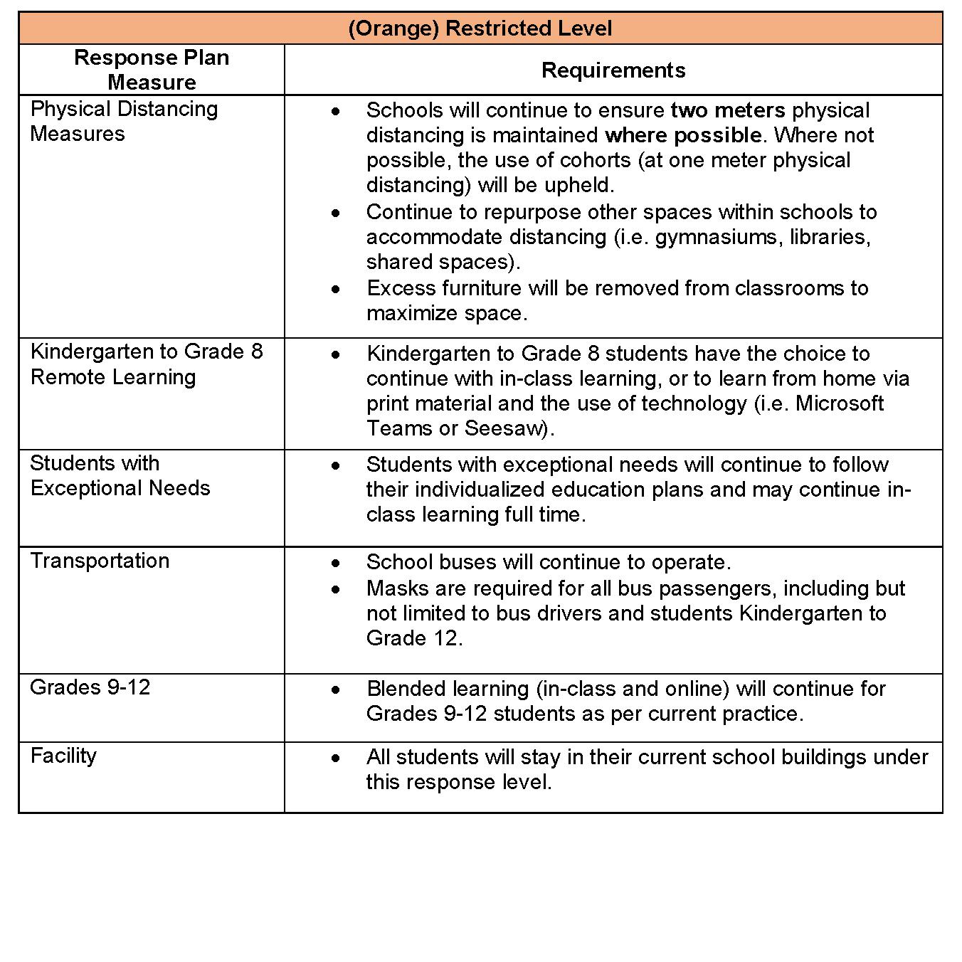Orange Responses Information.png